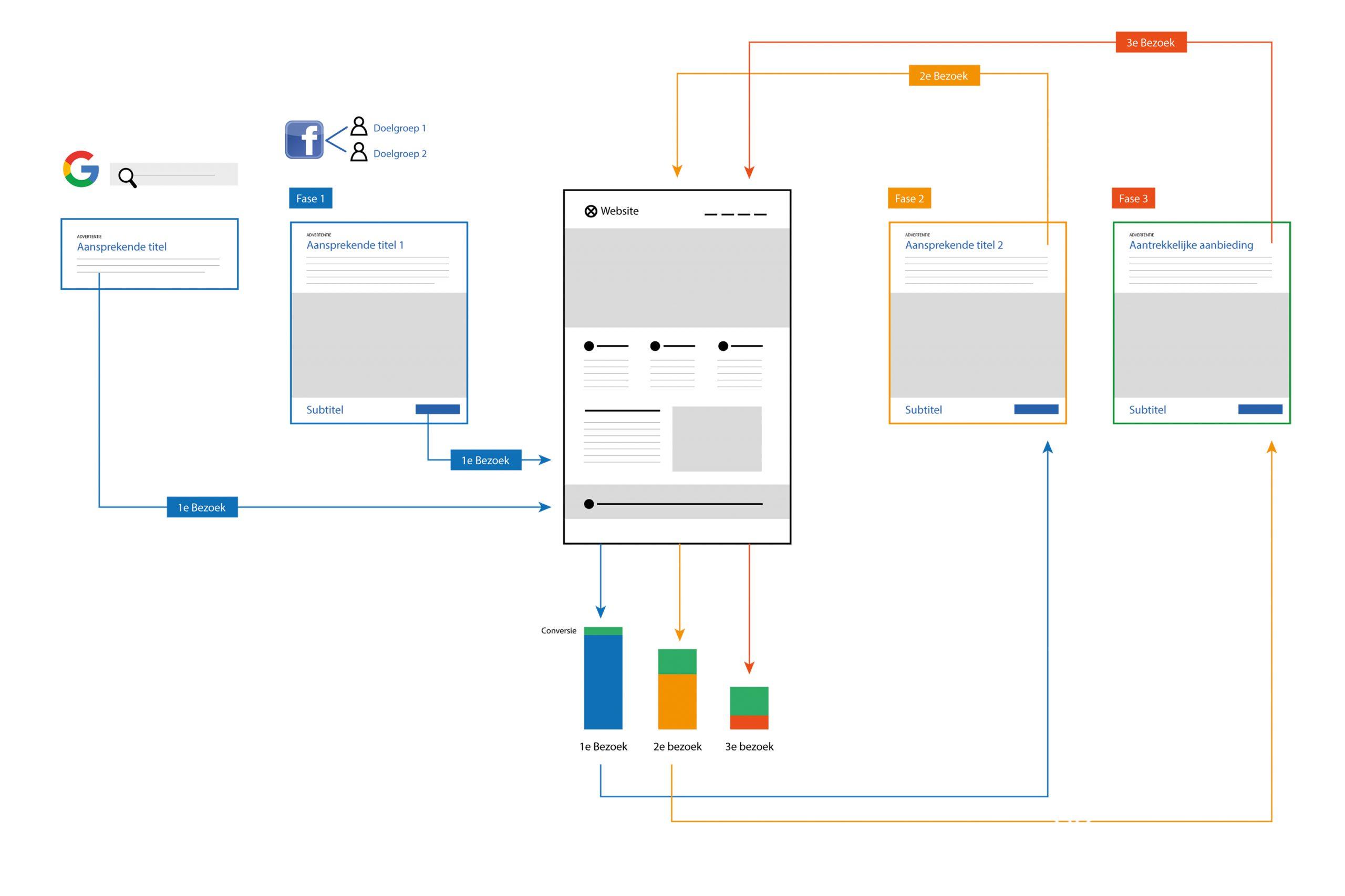 waarom-facebook-adverteren-wel-werkt